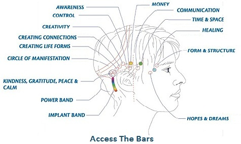 bars access consciousness avis